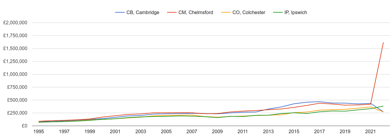 Colchester new home prices and nearby areas