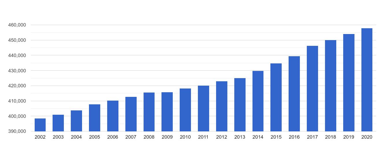 Colchester population growth