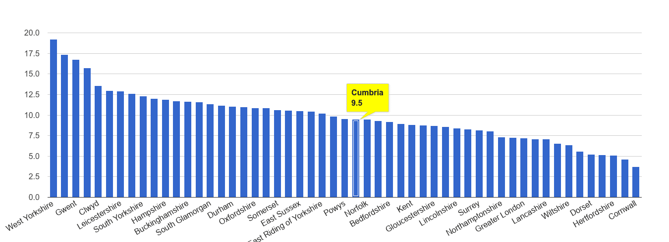 Cumbria public order crime rate rank