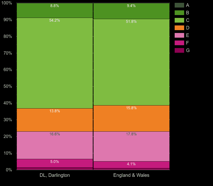 Darlington houses by energy rating