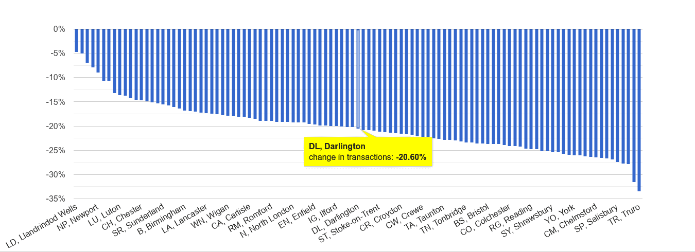 Darlington sales volume change rank