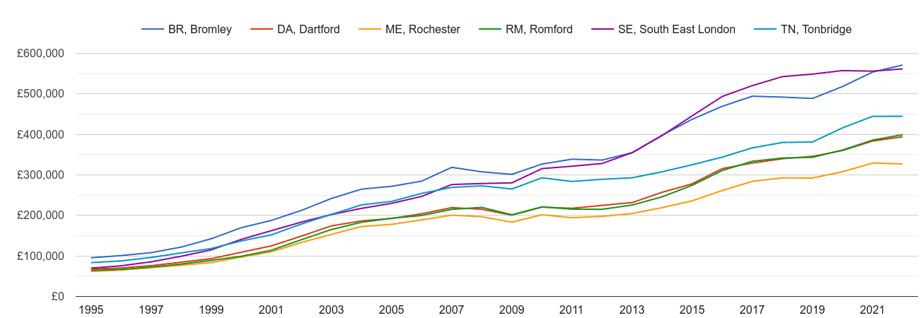 Dartford house prices and nearby areas