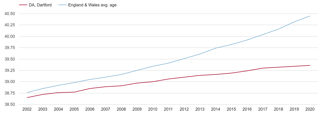 Dartford population average age by year