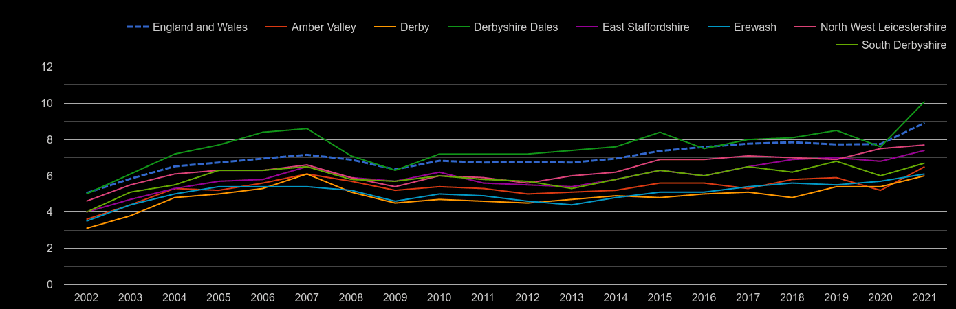 Derby house price to earnings ratio history