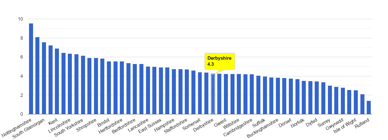Derbyshire shoplifting crime rate rank