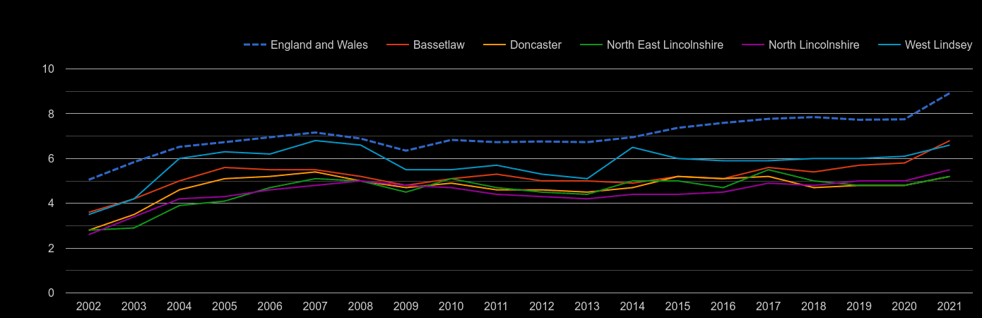 Doncaster house price to earnings ratio history