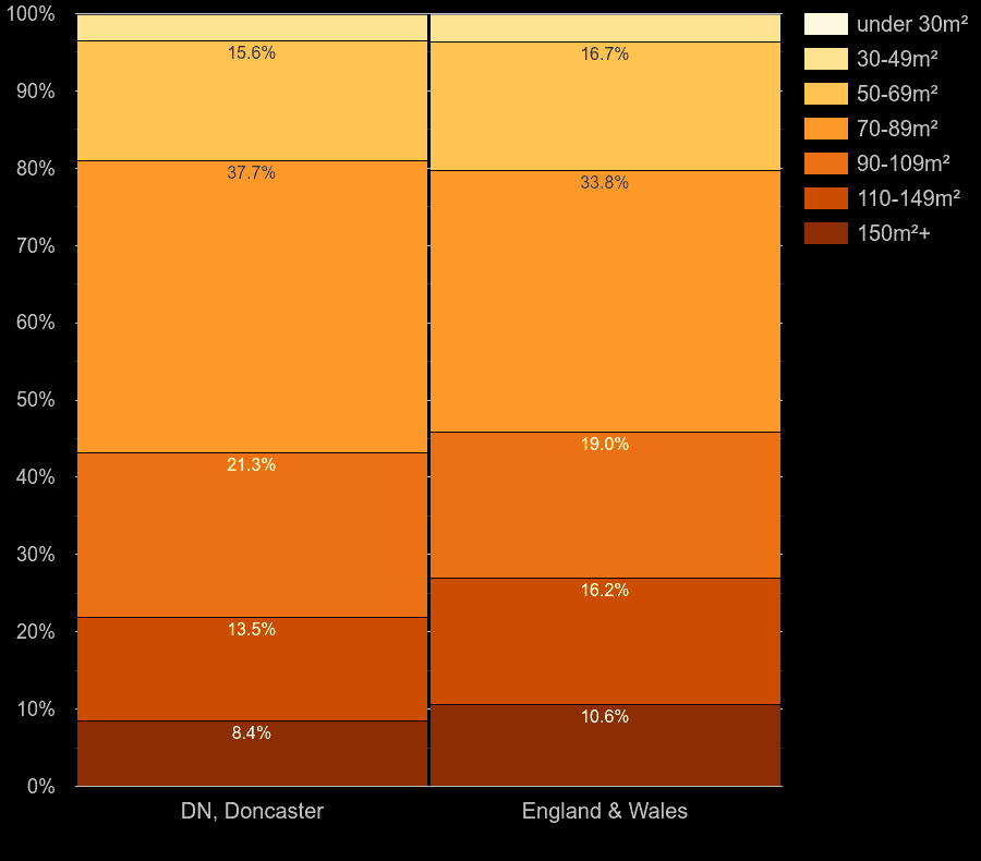 Doncaster houses by floor area size