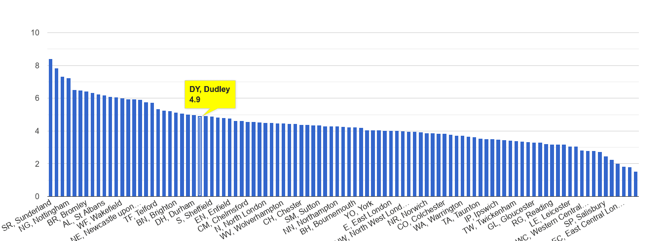 Dudley shoplifting crime rate rank