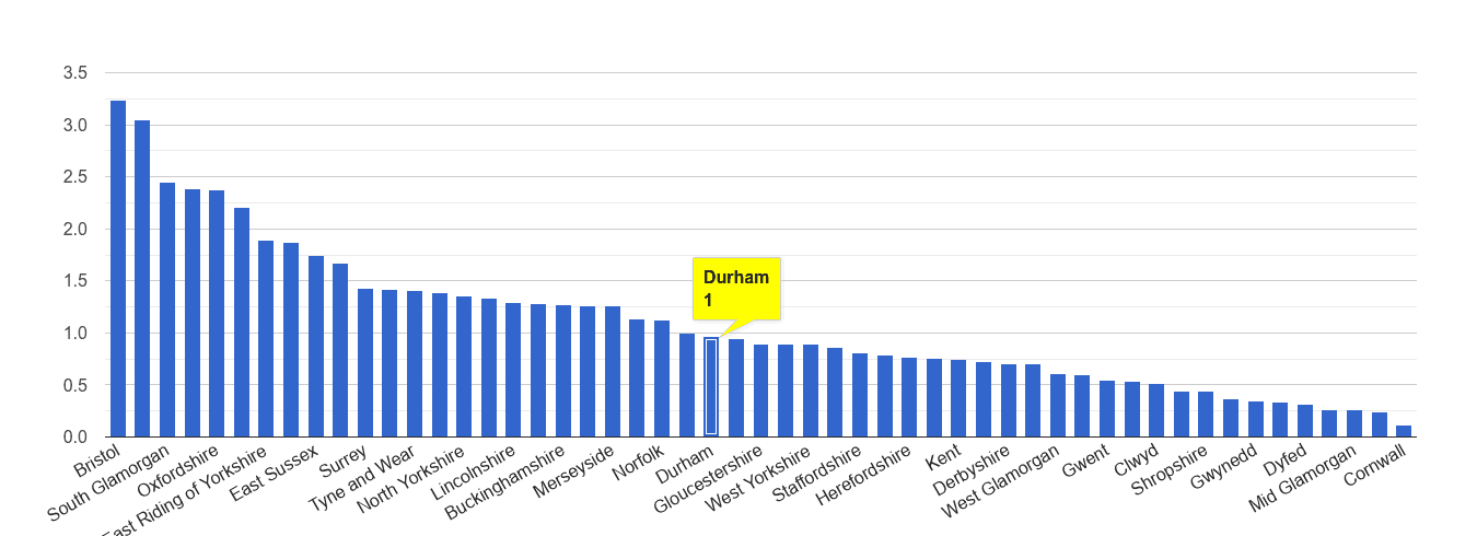 Durham county bicycle theft crime rate rank