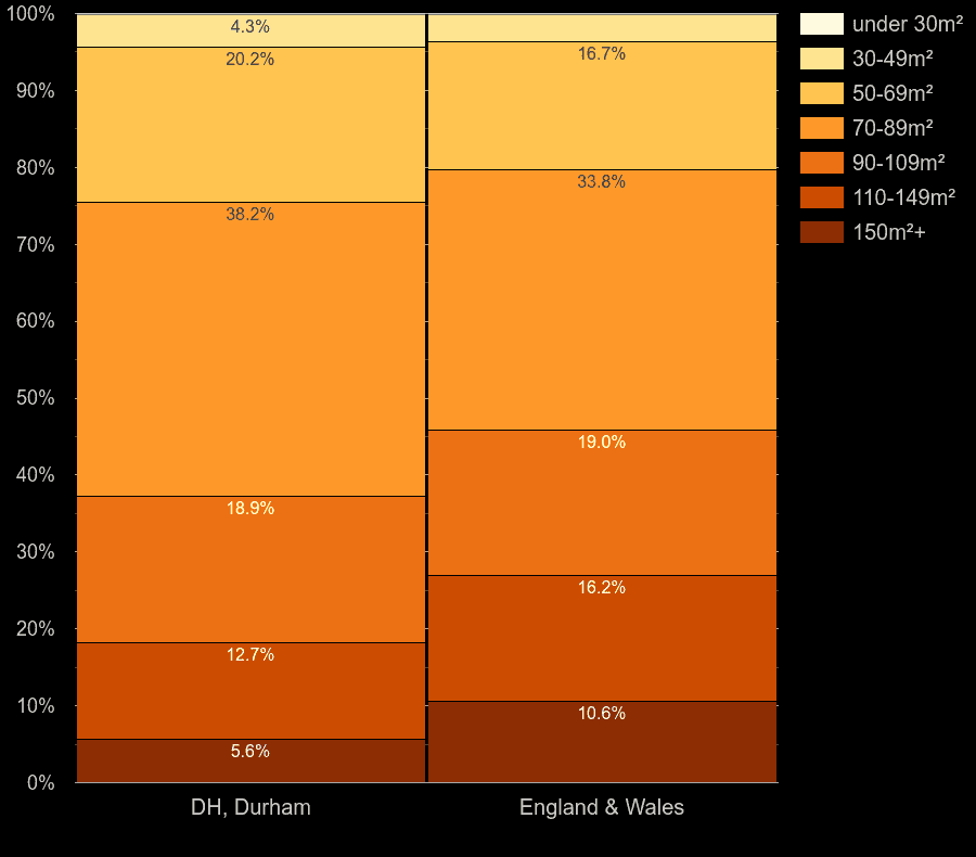 Durham houses by floor area size