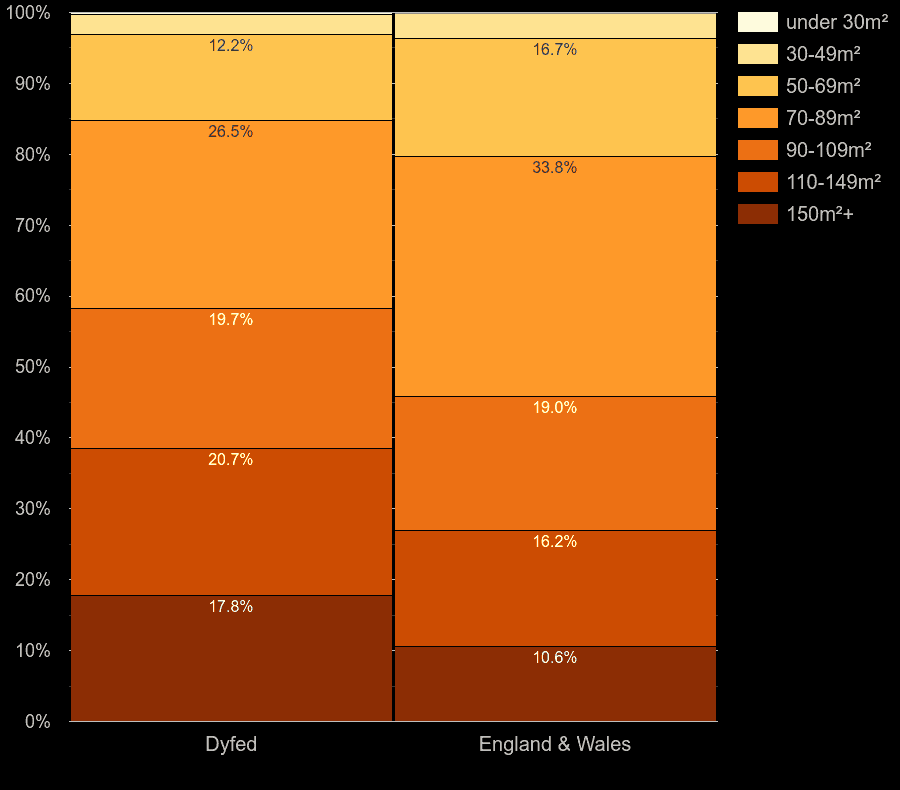 Dyfed houses by floor area size