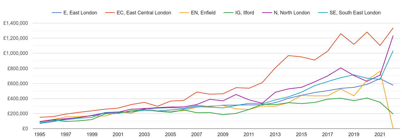 East London new home prices and nearby areas