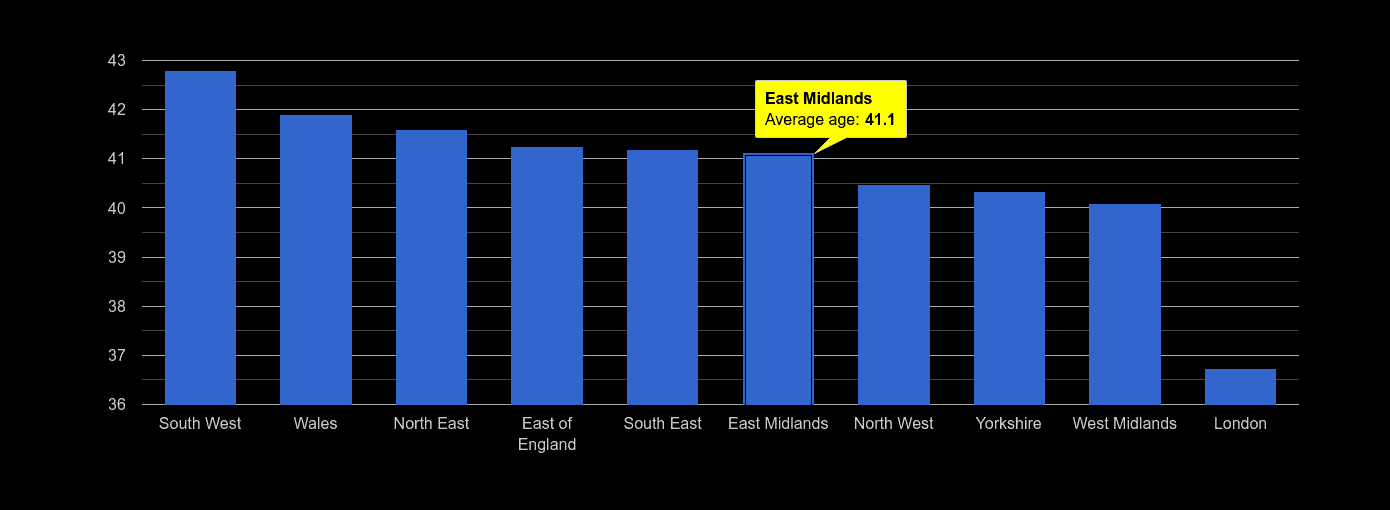 East Midlands average age rank by year