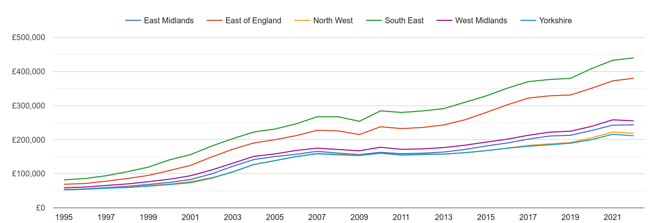 East Midlands house prices and nearby regions