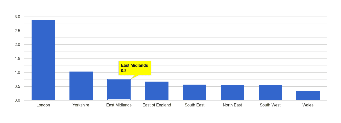 East Midlands robbery crime rate rank