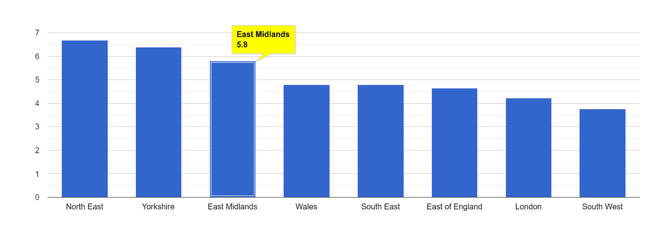East Midlands shoplifting crime rate rank