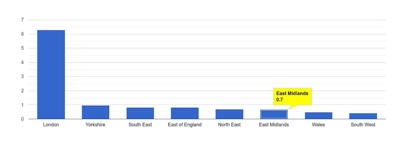East Midlands theft from the person crime rate rank