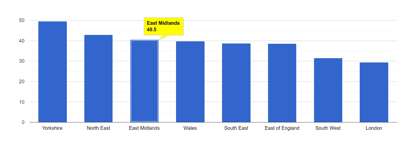 East Midlands violent crime rate rank