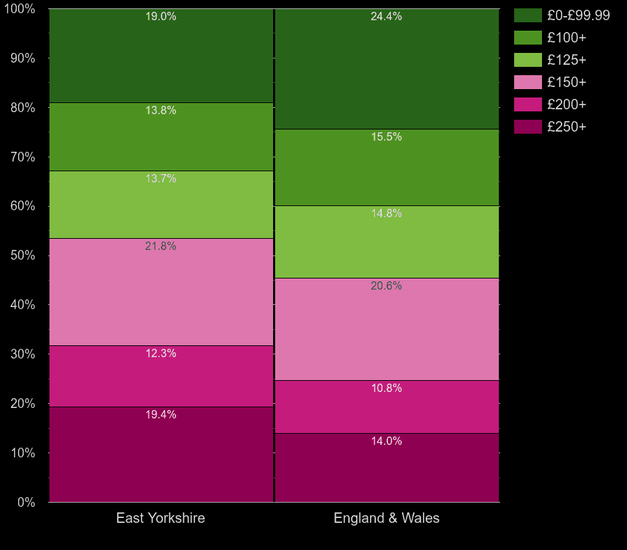 East Riding of Yorkshire flats by heating cost per room