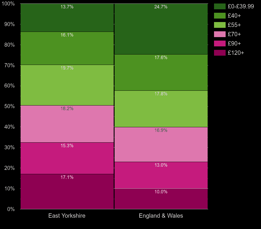 East Riding of Yorkshire flats by heating cost per square meters