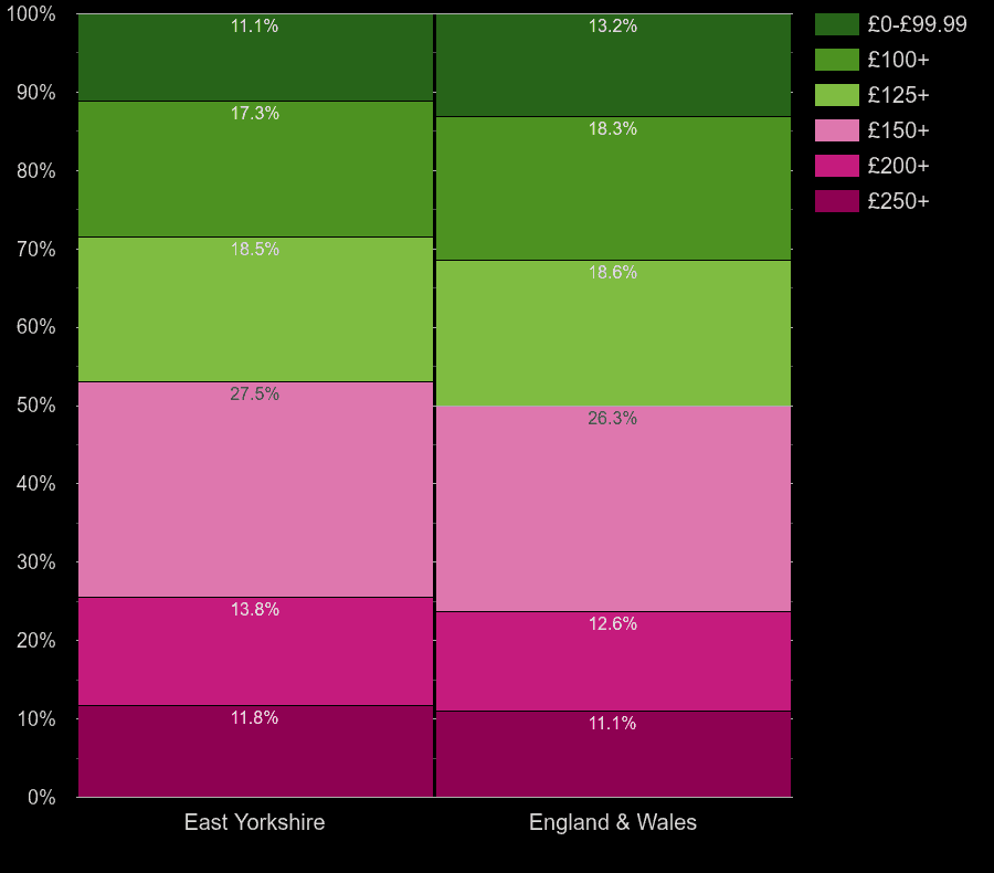 East Riding of Yorkshire houses by heating cost per room