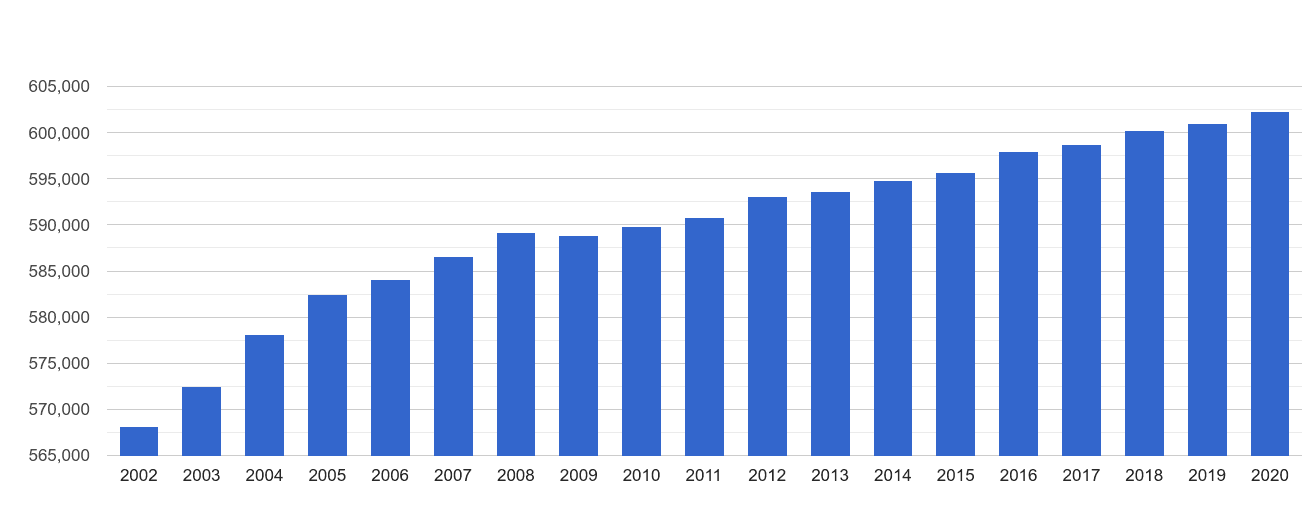 East Riding of Yorkshire population growth