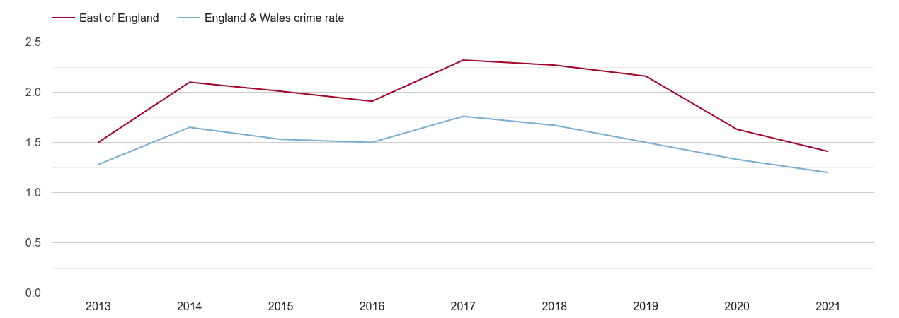 East of England bicycle theft crime rate