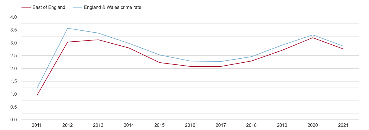 East of England drugs crime rate