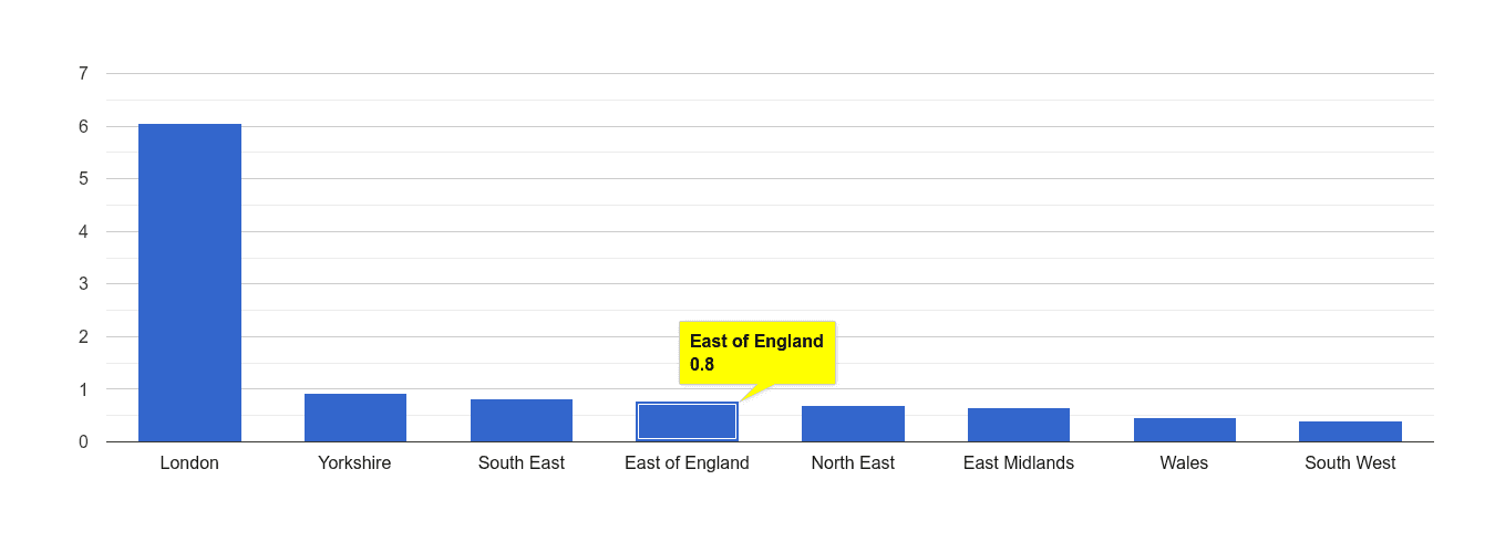 East of England theft from the person crime rate rank
