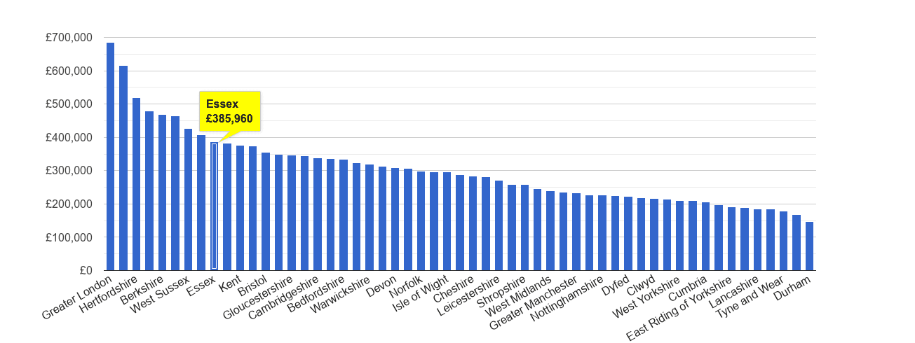 Essex house price rank
