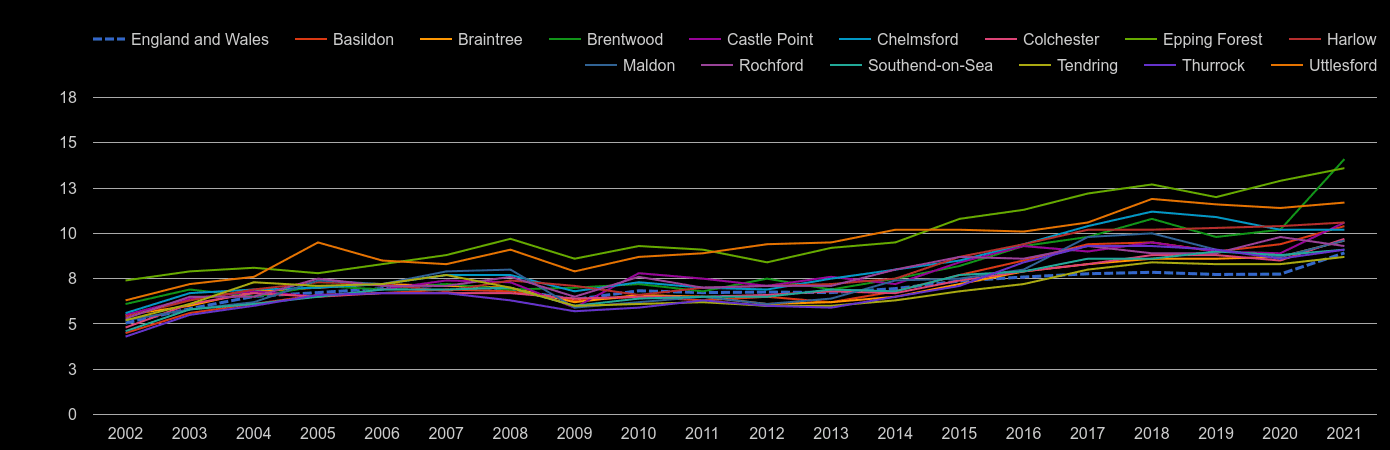 Essex house price to earnings ratio history