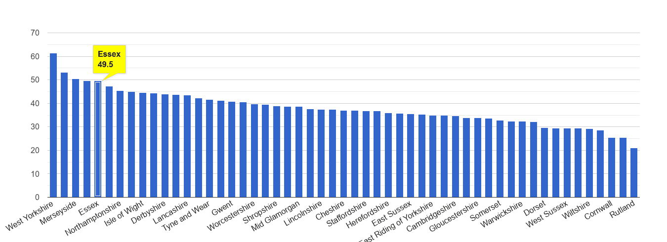 Essex violent crime rate rank