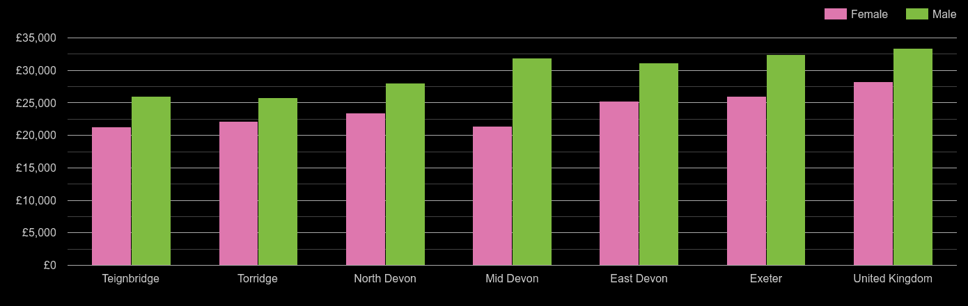 Exeter median salary comparison by sex