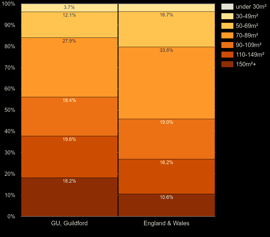 Guildford houses by floor area size