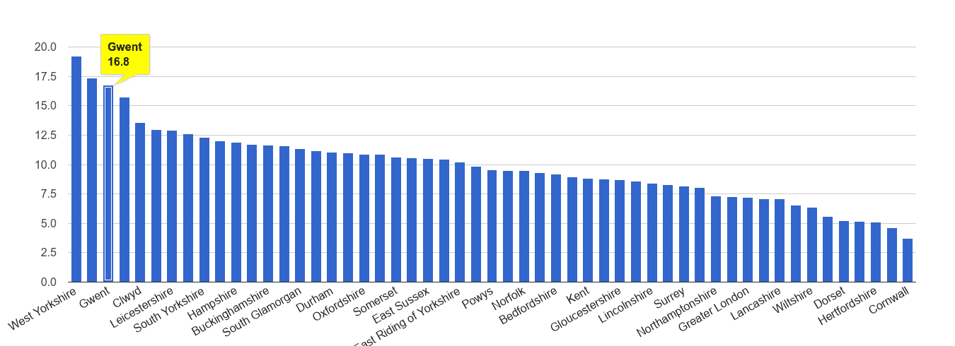 Gwent public order crime rate rank