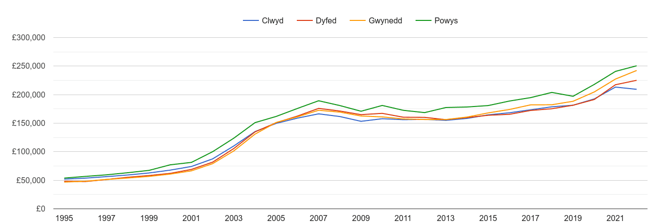 Gwynedd house prices and nearby counties