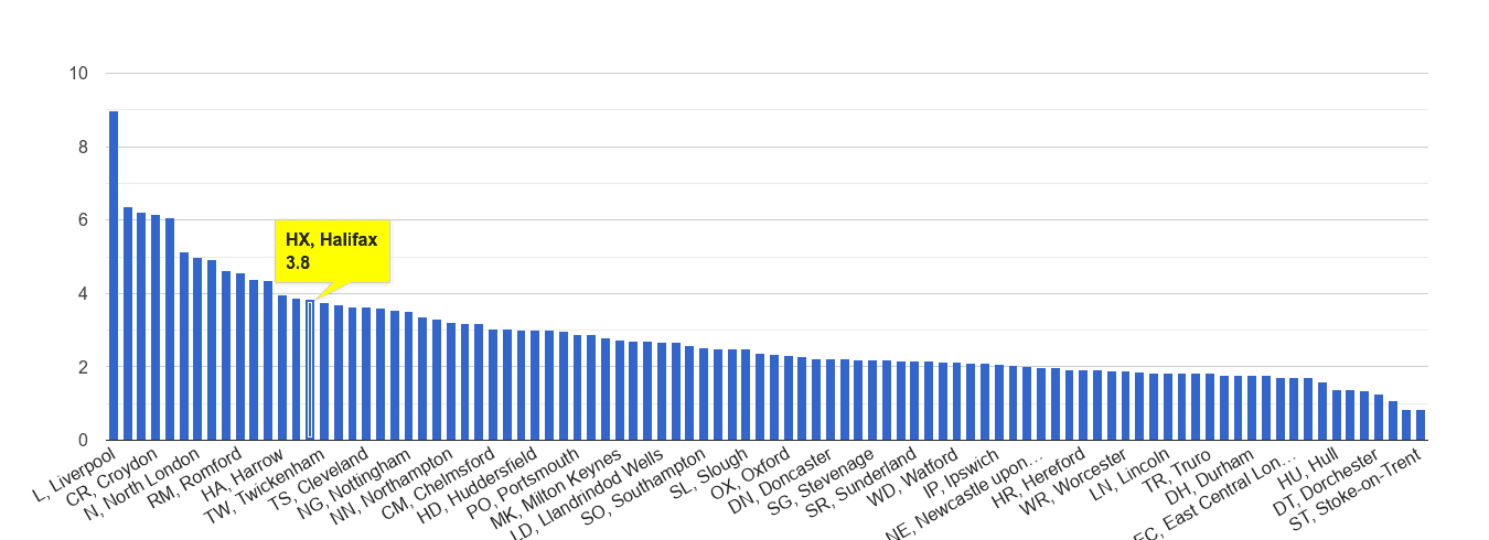 Halifax drugs crime rate rank
