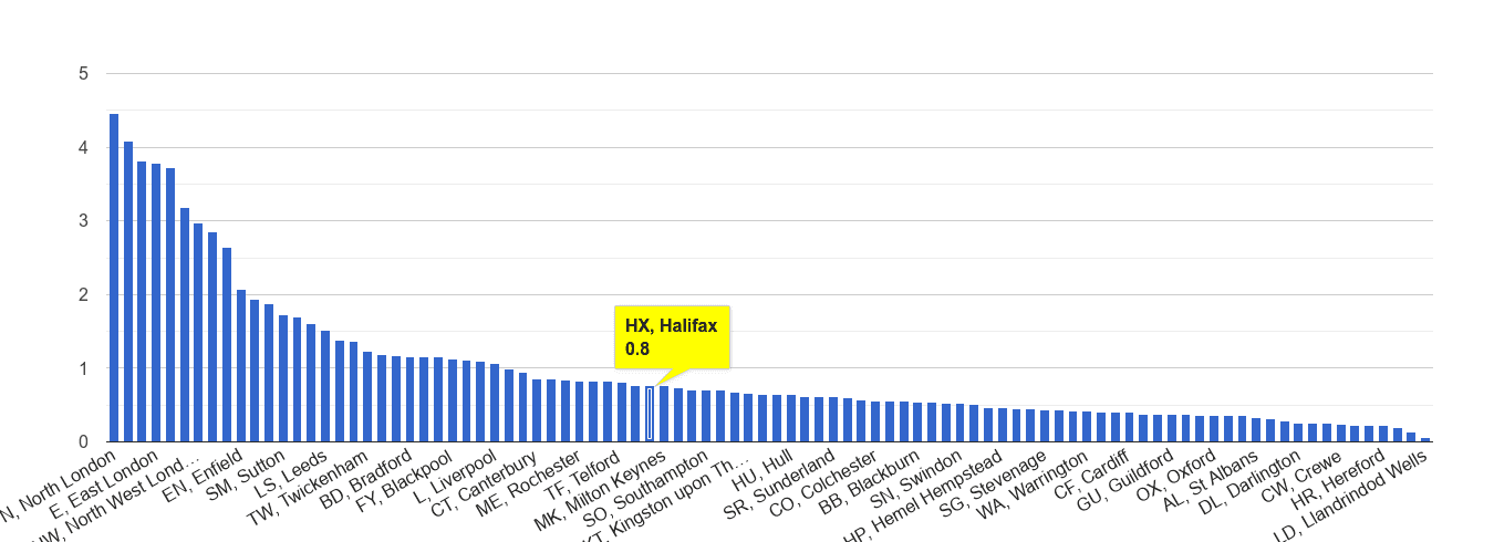 Halifax robbery crime rate rank