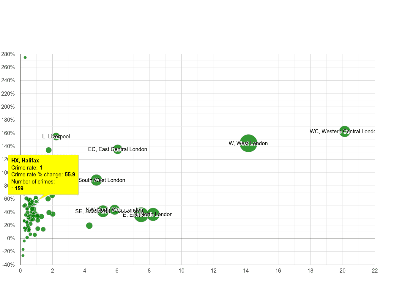 Halifax theft from the person crime rate compared to other areas