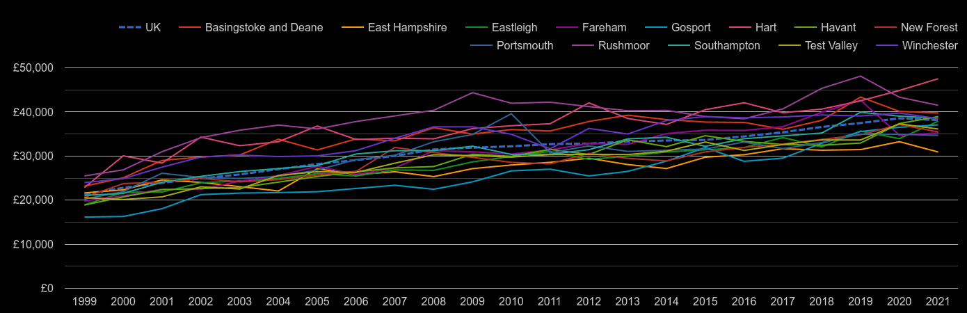 Hampshire average salary by year