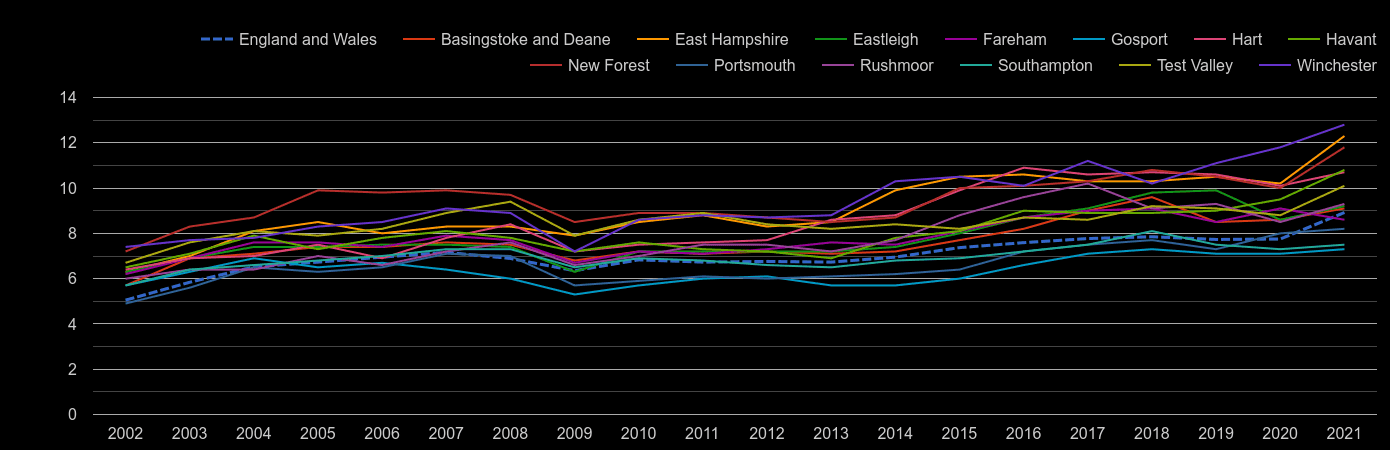 Hampshire house price to earnings ratio history