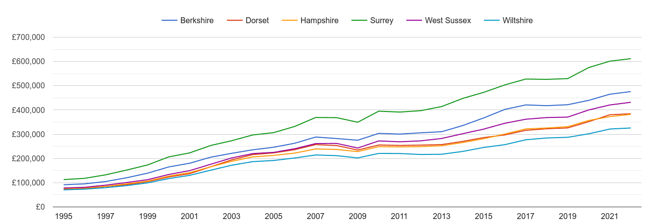 Hampshire house prices and nearby counties