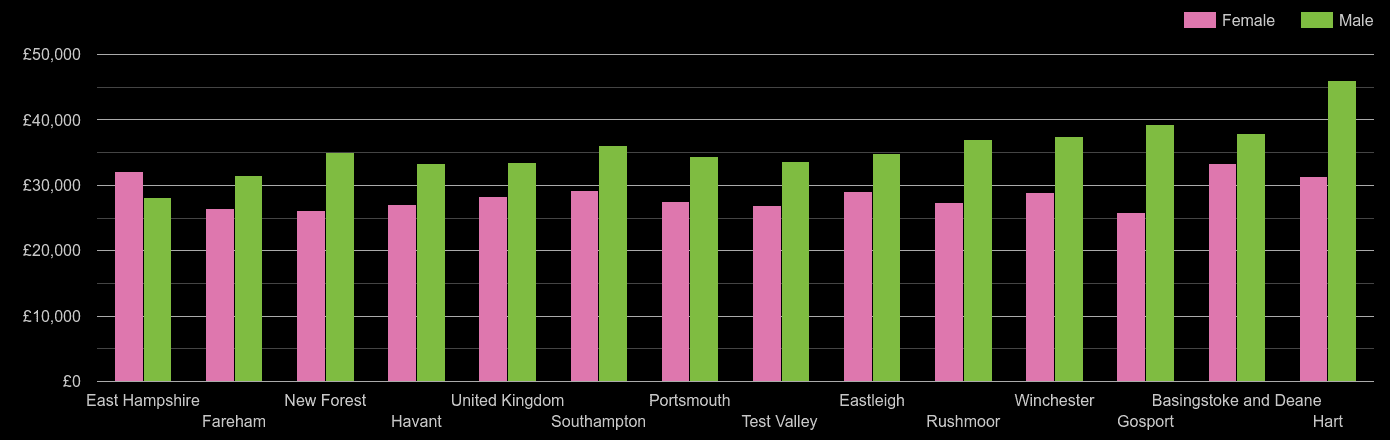 Hampshire median salary comparison by sex