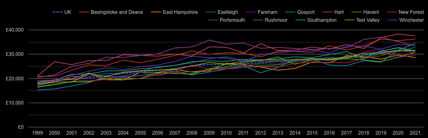 Hampshire median salary by year