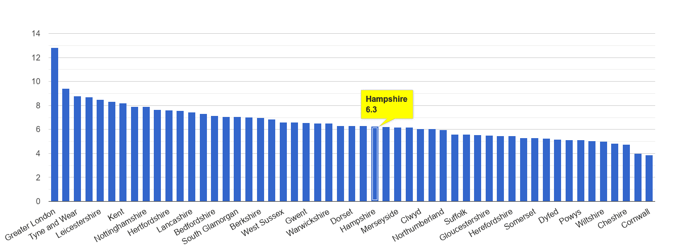 Hampshire other theft crime rate rank