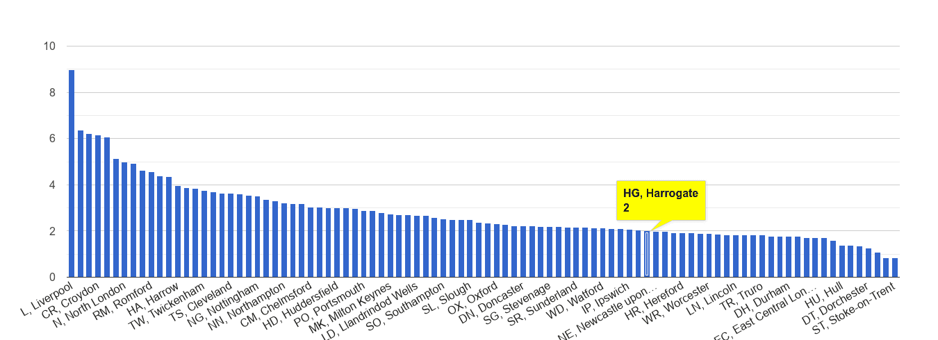Harrogate drugs crime rate rank
