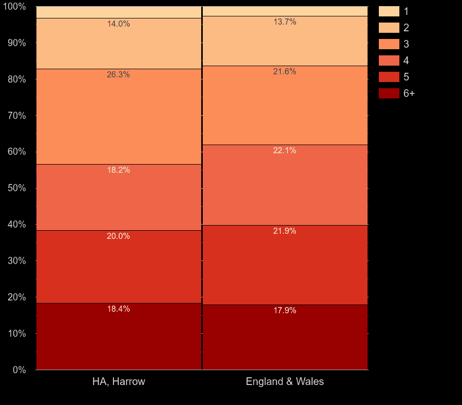 Harrow homes by number of heated rooms