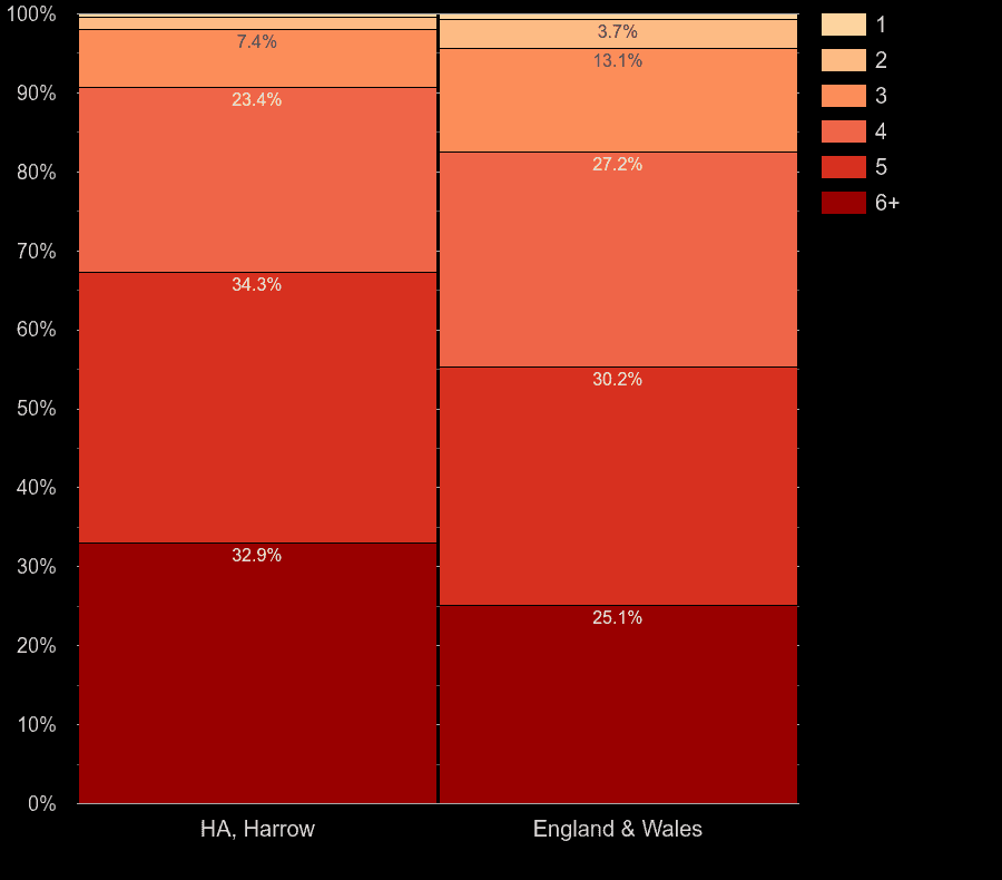 Harrow houses by number of heated rooms