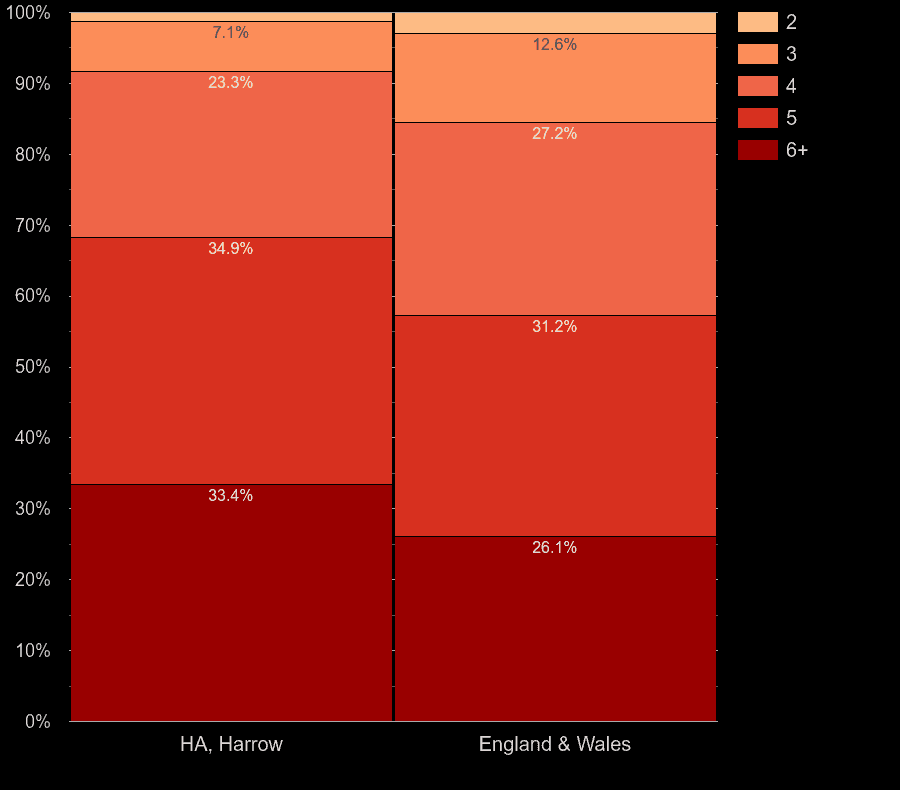 Harrow houses by number of rooms