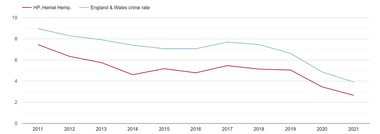 Hemel Hempstead burglary crime rate